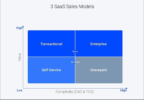 3 SaaS Sales Models diagram