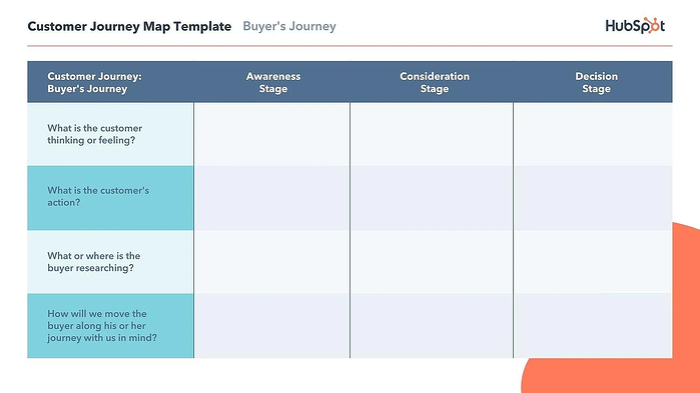 Customer Journey Map Template HubSpot