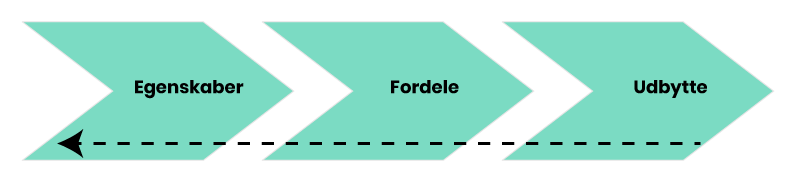 Omvendt-EFU-Model