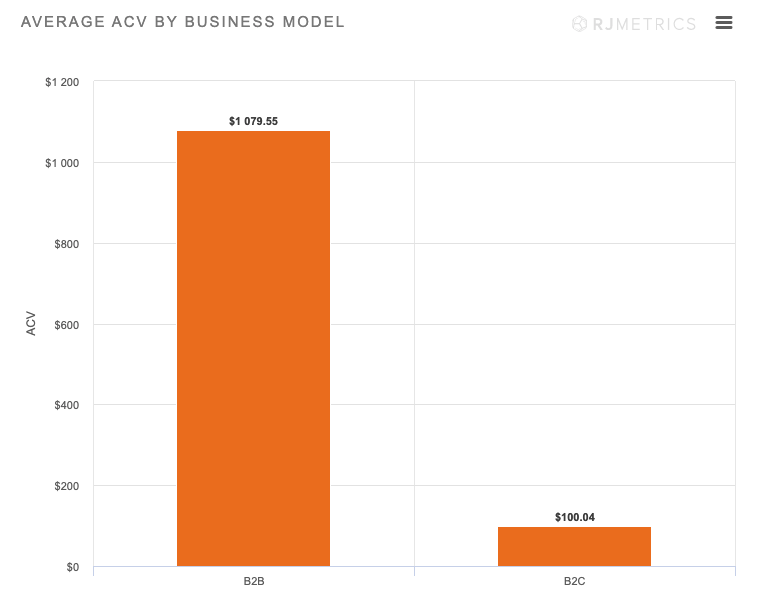 Graph: Average ACV by Business Model