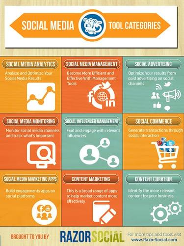 Social media tool categories