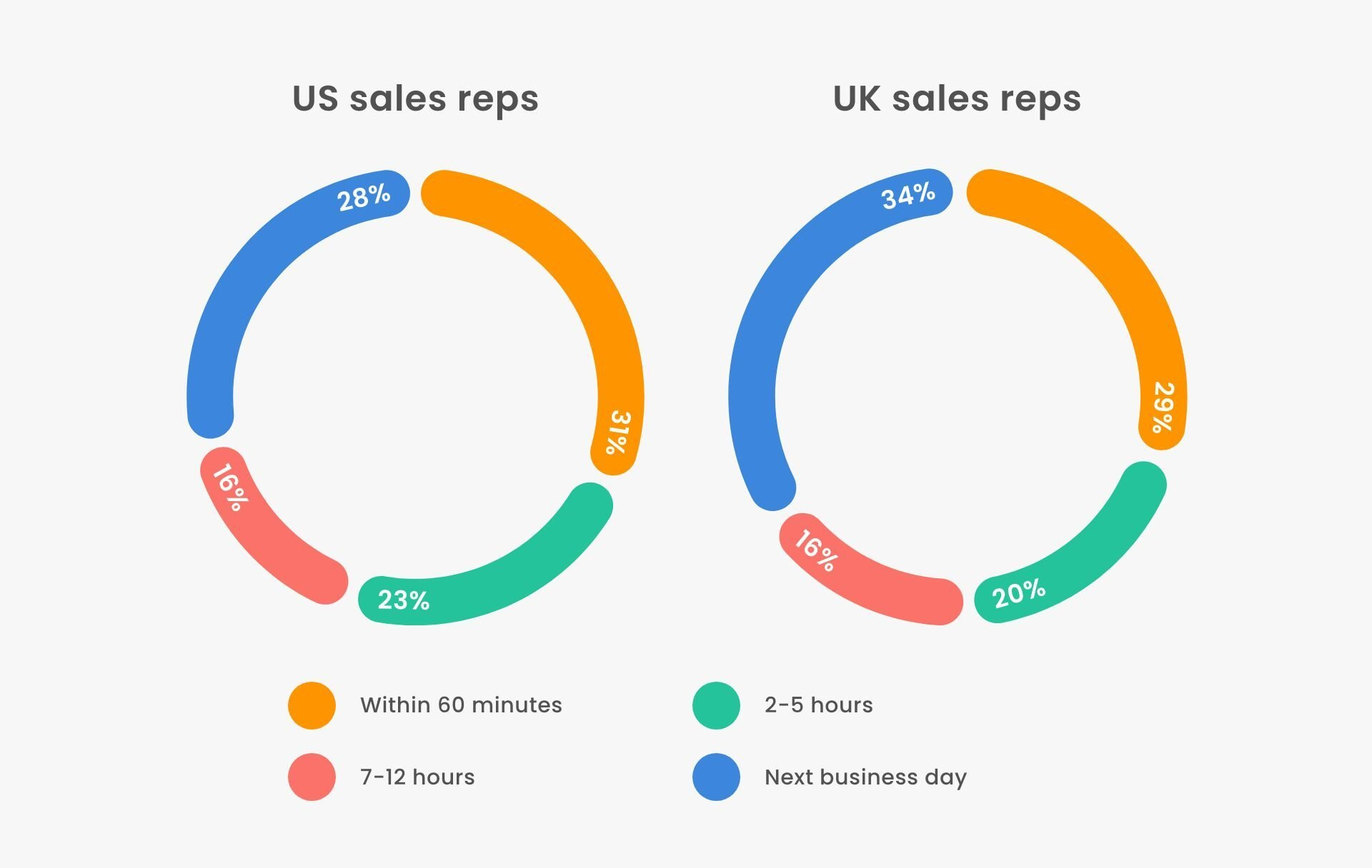 How fast do sales reps respond to a buyer