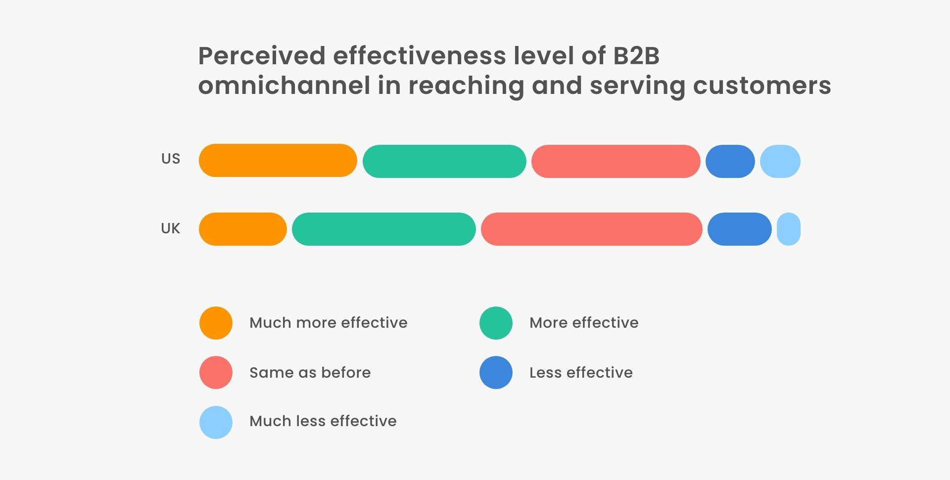 How effective is an omnichannel approach when reaching out to potential buyers