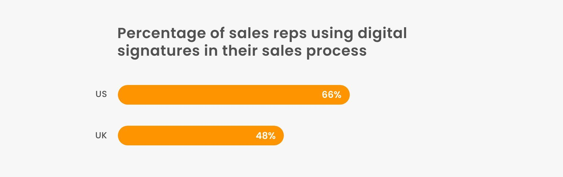 How many sales reps use digital signatures in their sales process