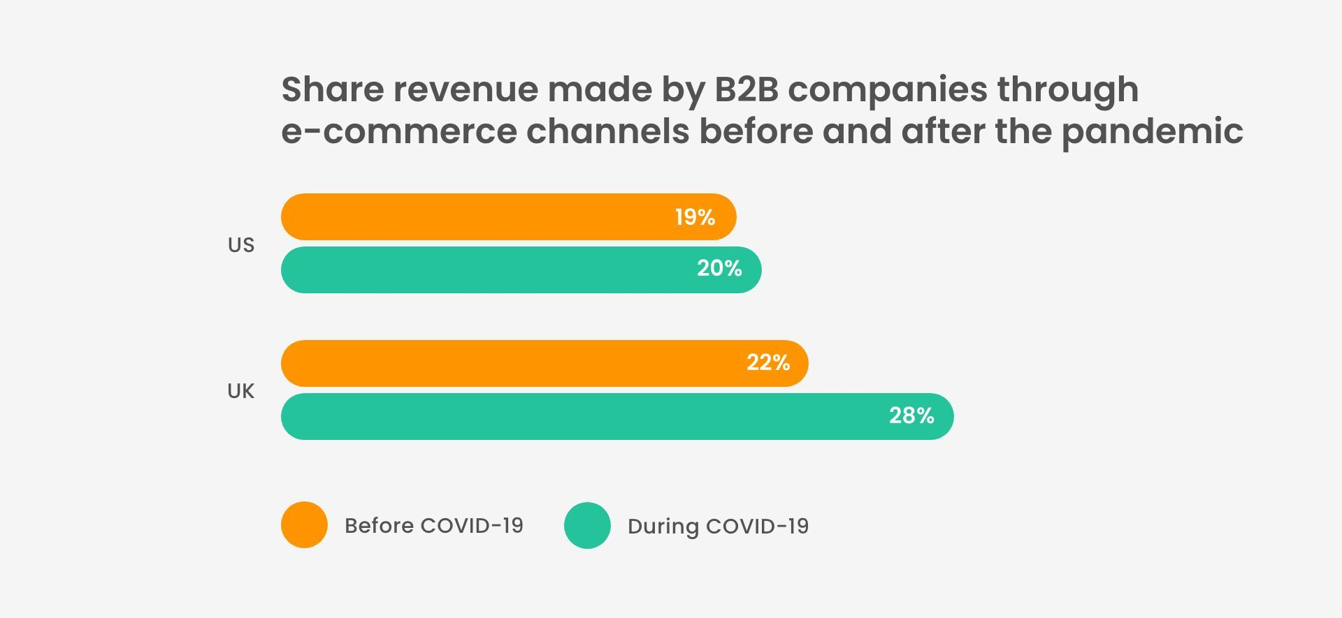 What is the share of revenue made by B2B companies before and after the pandemic