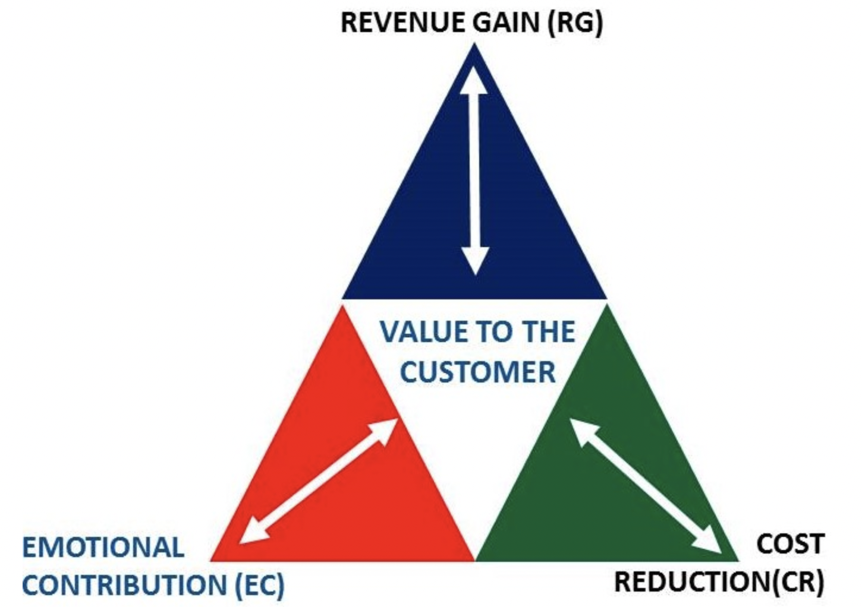 Value Triad
