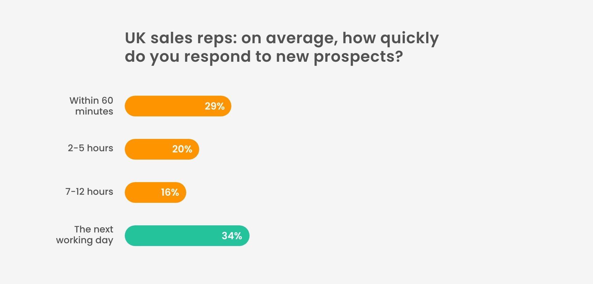 average response time uk sales teams