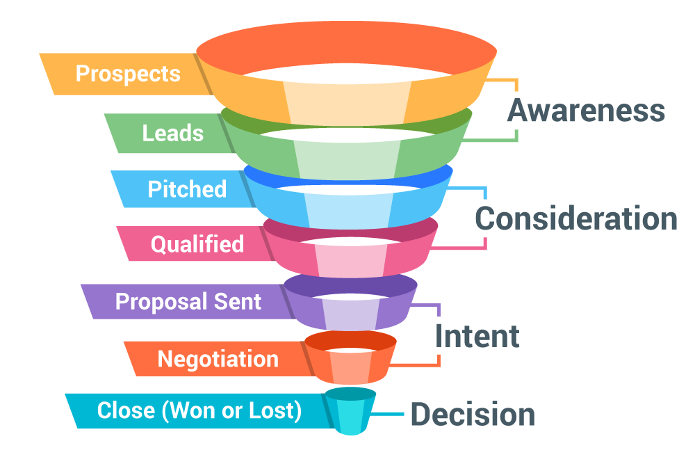 b2b-sales-funnel