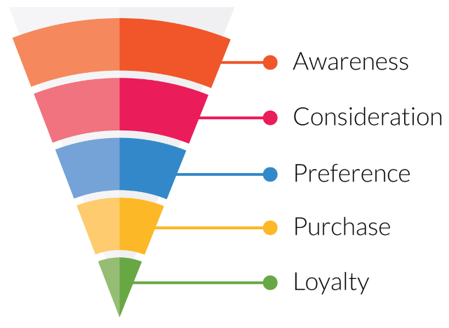 classical-sales-funnel