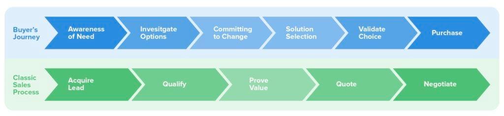 classical-sales-process