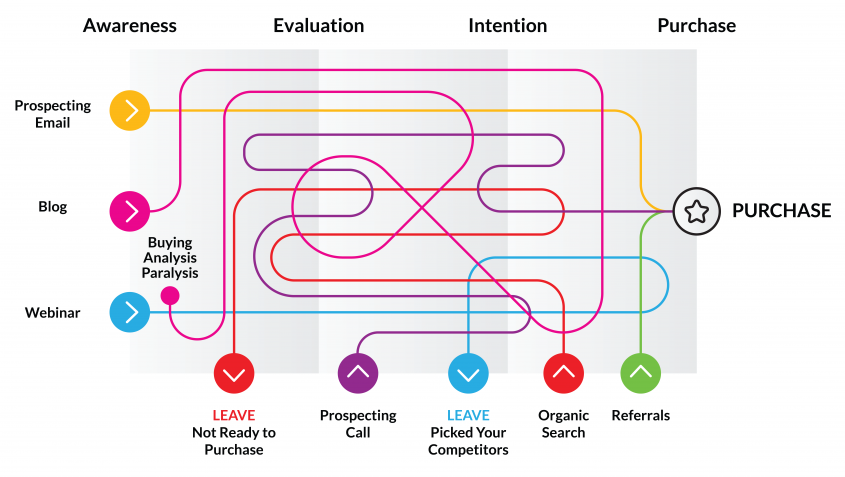complex-sales-funnel-moves