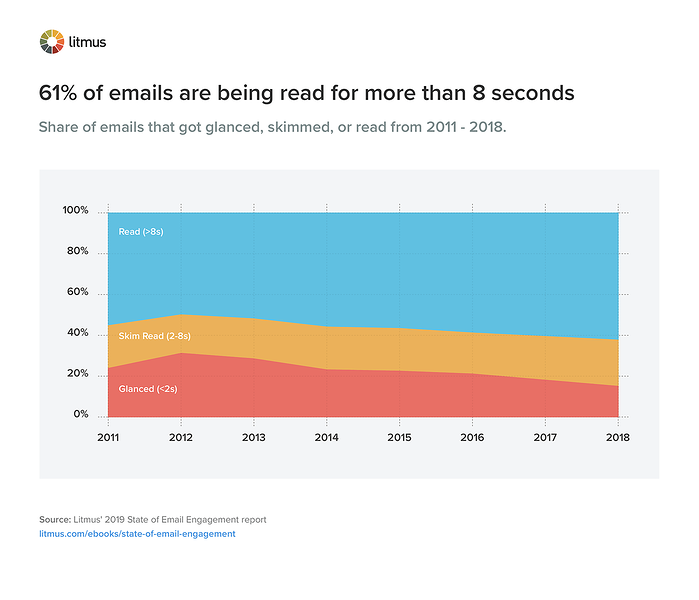 Graph showing share of emails that got glanced, skimmed, or read from 2011-2018