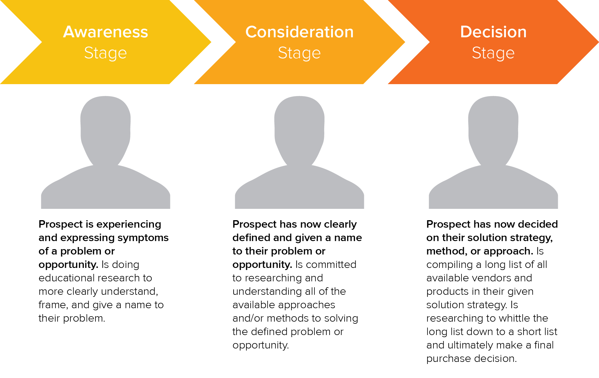 How to better align your sales with B2B buyer's journey