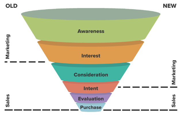 marketing-sales-funnel
