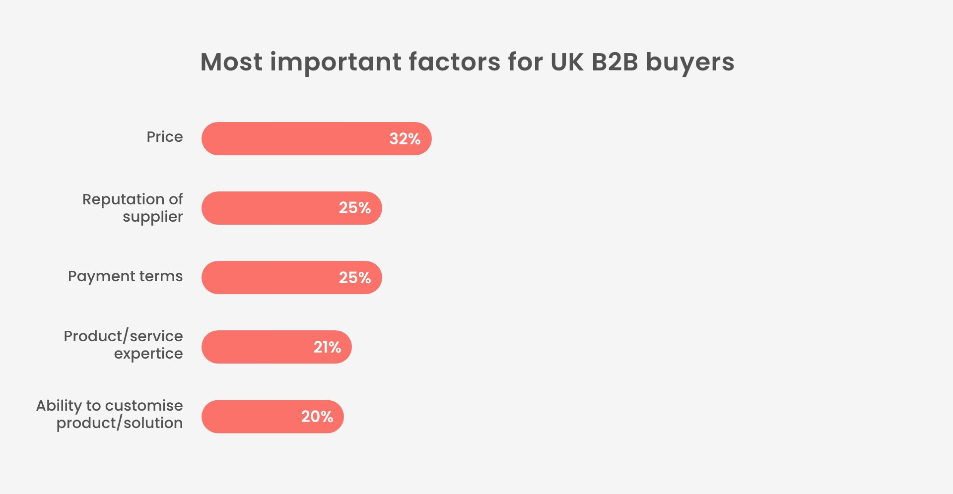 most important factors for uk buyers