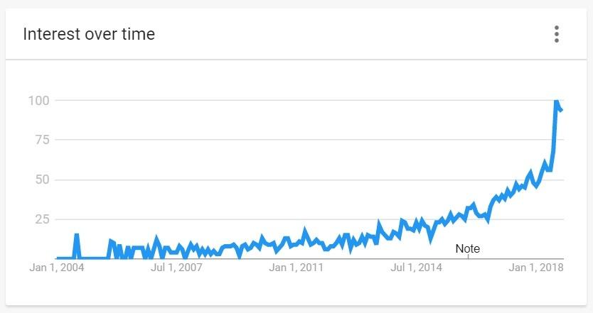 sales-enablement-trend