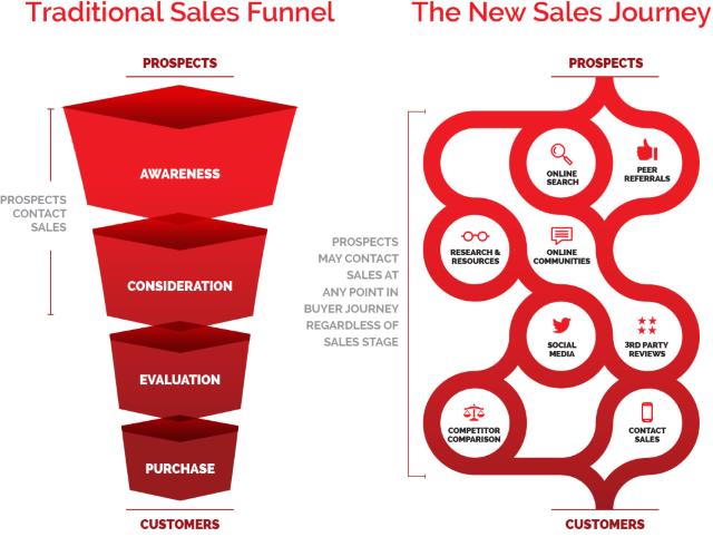 sales-funnel-buyers-journey