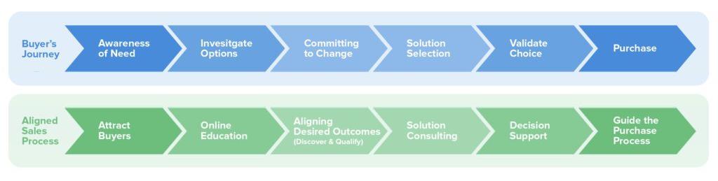 sales-process-buyer-journey